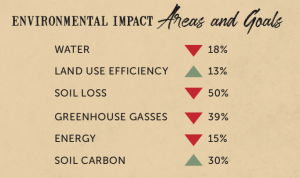 Environmental Impact Areas and Goals