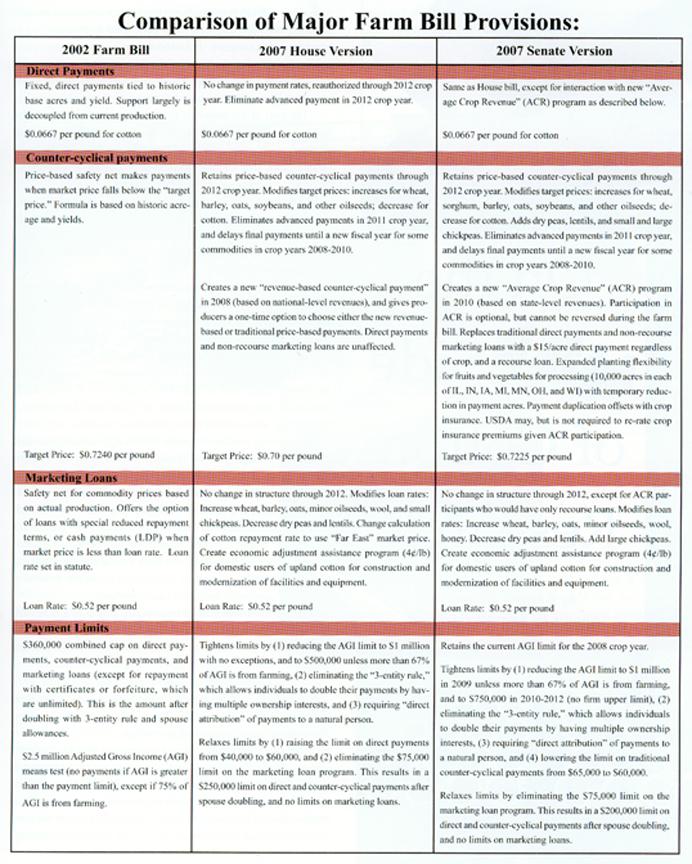 Legislation Chart