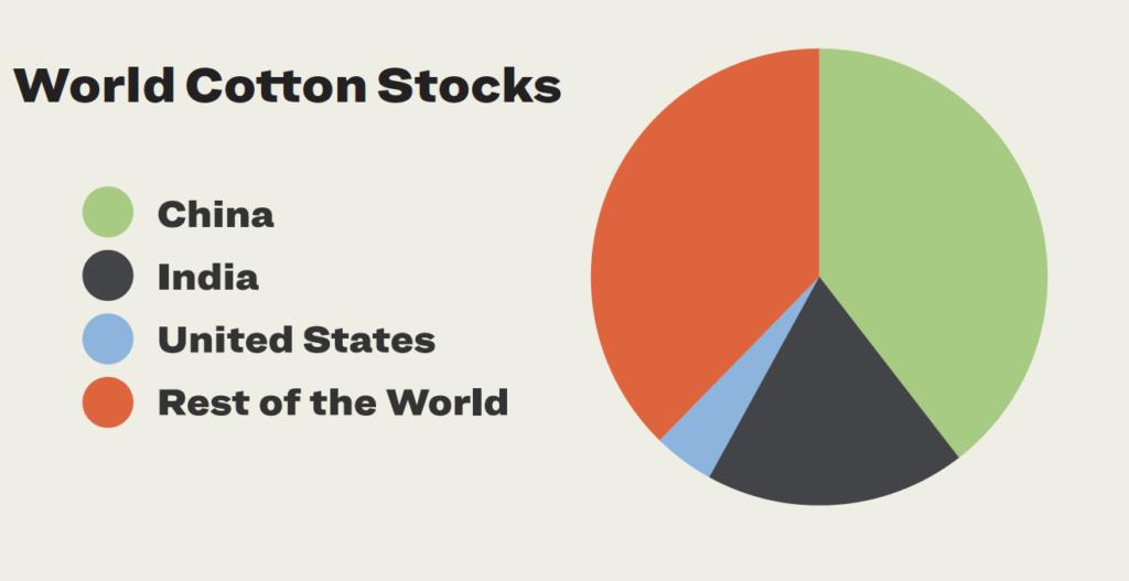 World Cotton Stocks