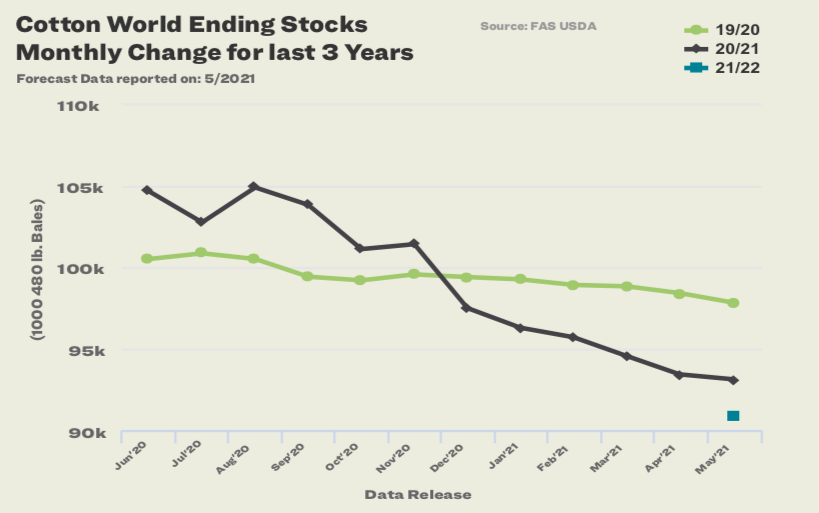 Cotton World Ending Stocks